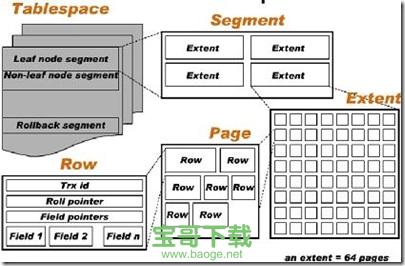 Mysql InnoDB 共享表空间和独立表空间